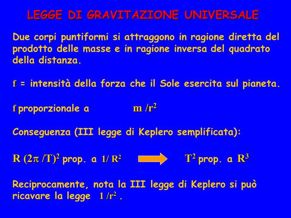 LEGGE DI GRAVITAZIONE UNIVERSALE Due corpi puntiformi si attraggono in ragione diretta del prodotto delle masse e in ragione inversa del quadrato dell