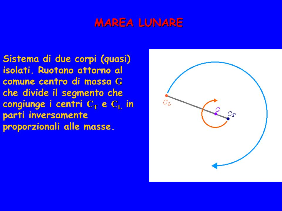 MAREA LUNARE G C T C L Sistema di due corpi (quasi) isolati. Ruotano attorno al comune centro di massa G che divide il segmento che congiunge i centri