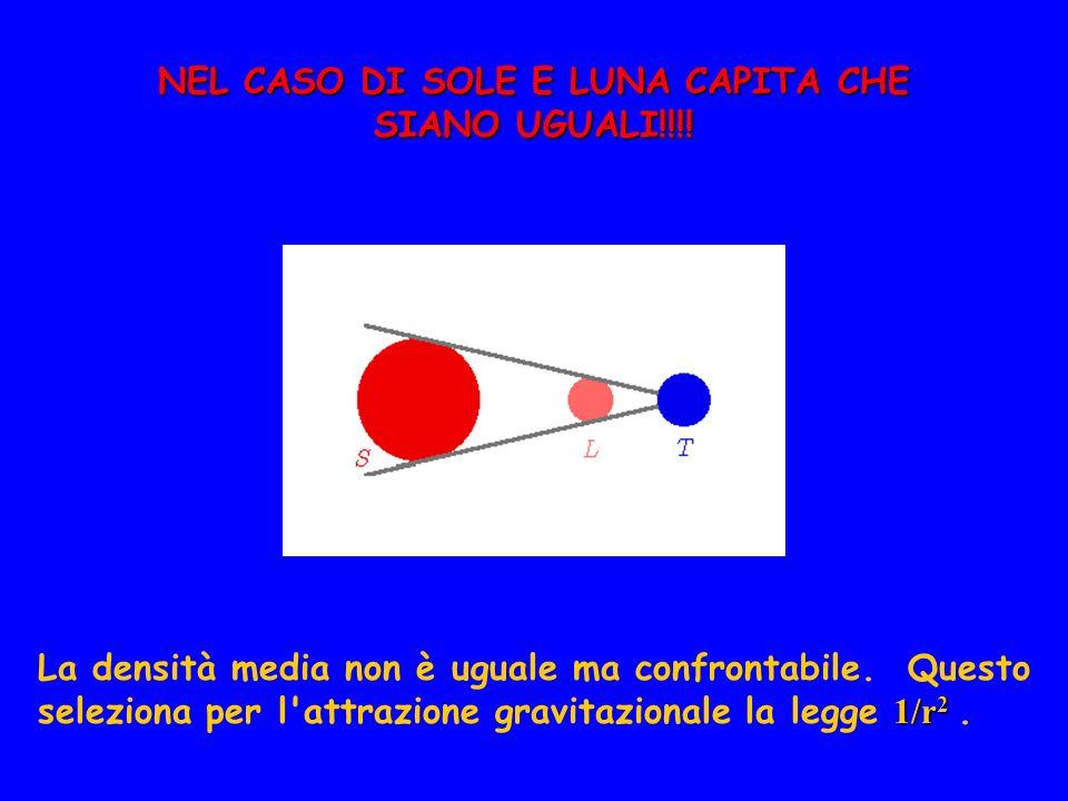 NEL CASO DI SOLE E LUNA CAPITA CHE SIANO UGUALI!!!! La densità media non è uguale ma confrontabile. Questo 1/r 2 seleziona per l'attrazione gravitazio