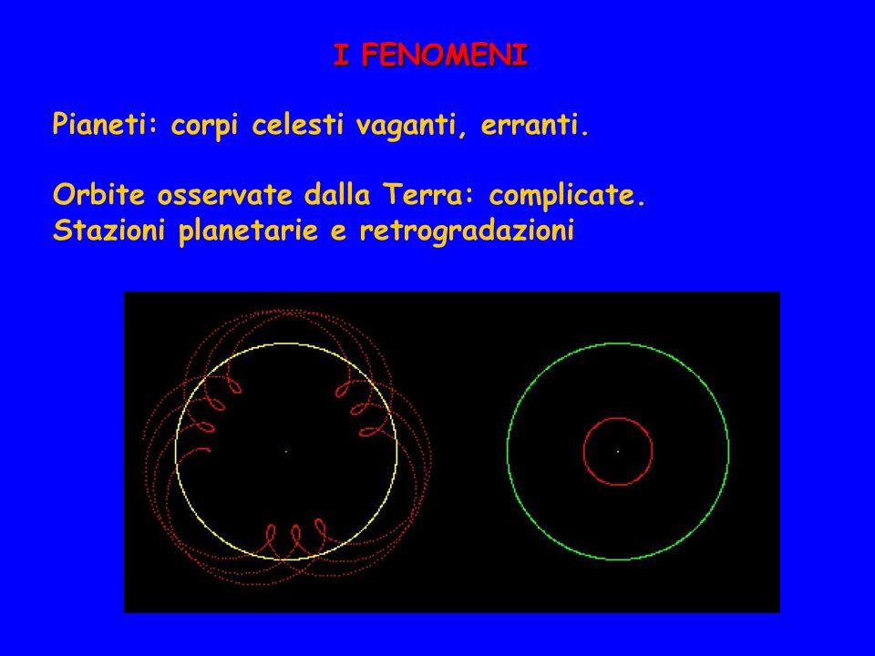 I FENOMENI Pianeti: corpi celesti vaganti, erranti. Orbite osservate dalla Terra: complicate. Stazioni planetarie e retrogradazioni
