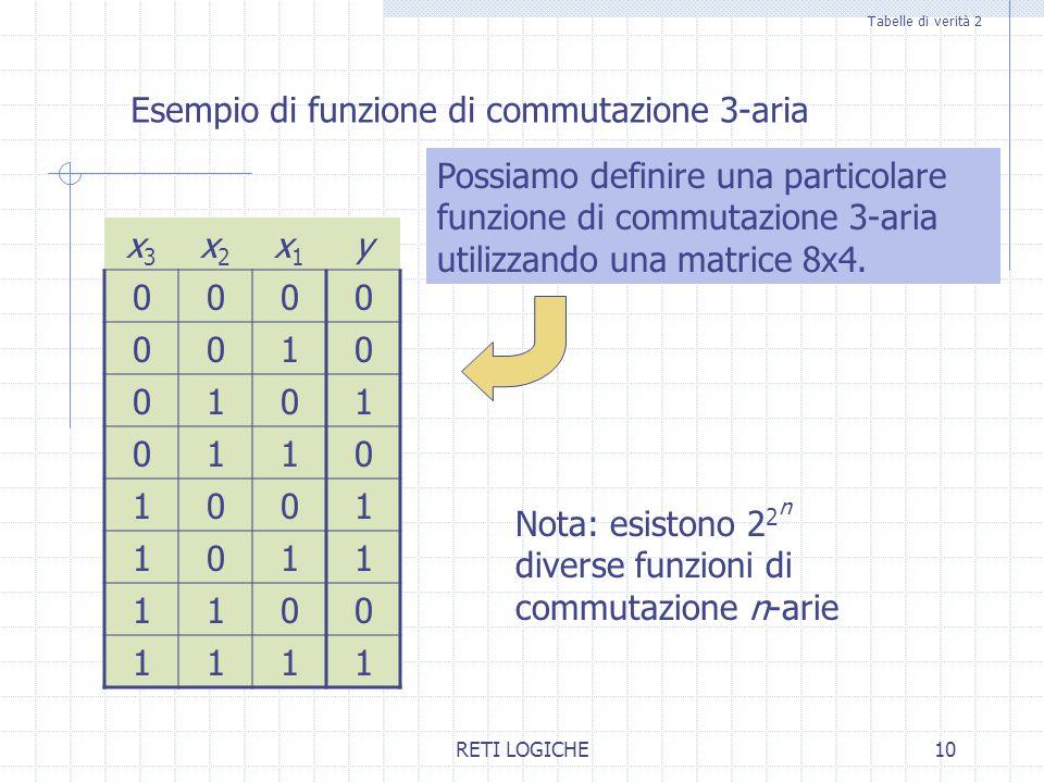 RETI LOGICHE10 Esempio di funzione di commutazione 3-aria x3x3 x2x2 x1x1 y 0000 0010 0101 0110 1001 1011 1100 1111 Nota: esistono 2 2 n diverse funzio