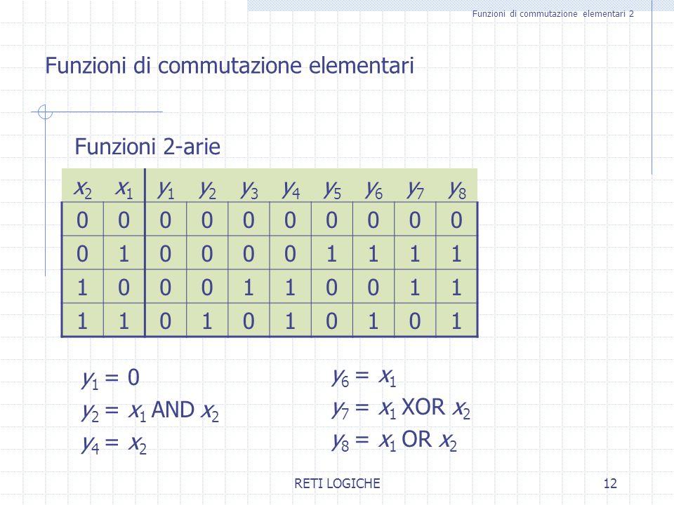 RETI LOGICHE12 Funzioni di commutazione elementari 2 Funzioni 2-arie x2x2 x1x1 y1y1 y2y2 y3y3 y4y4 y5y5 y6y6 y7y7 y8y8 0000000000 0100001111 100011001