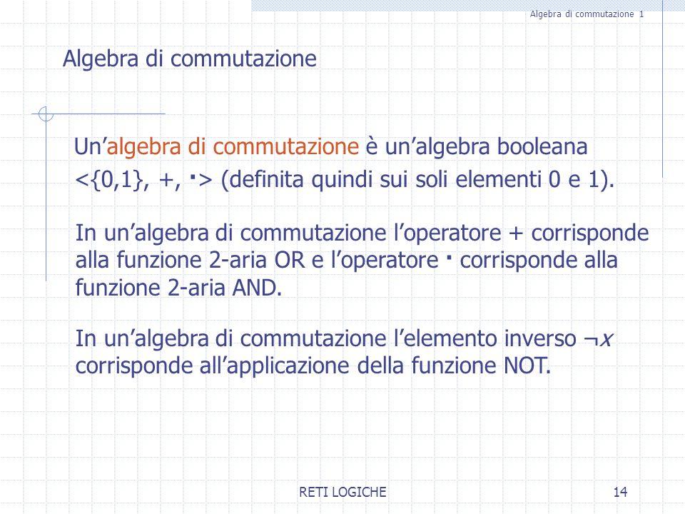 RETI LOGICHE14 Algebra di commutazione 1 Unalgebra di commutazione è unalgebra booleana (definita quindi sui soli elementi 0 e 1). In unalgebra di com