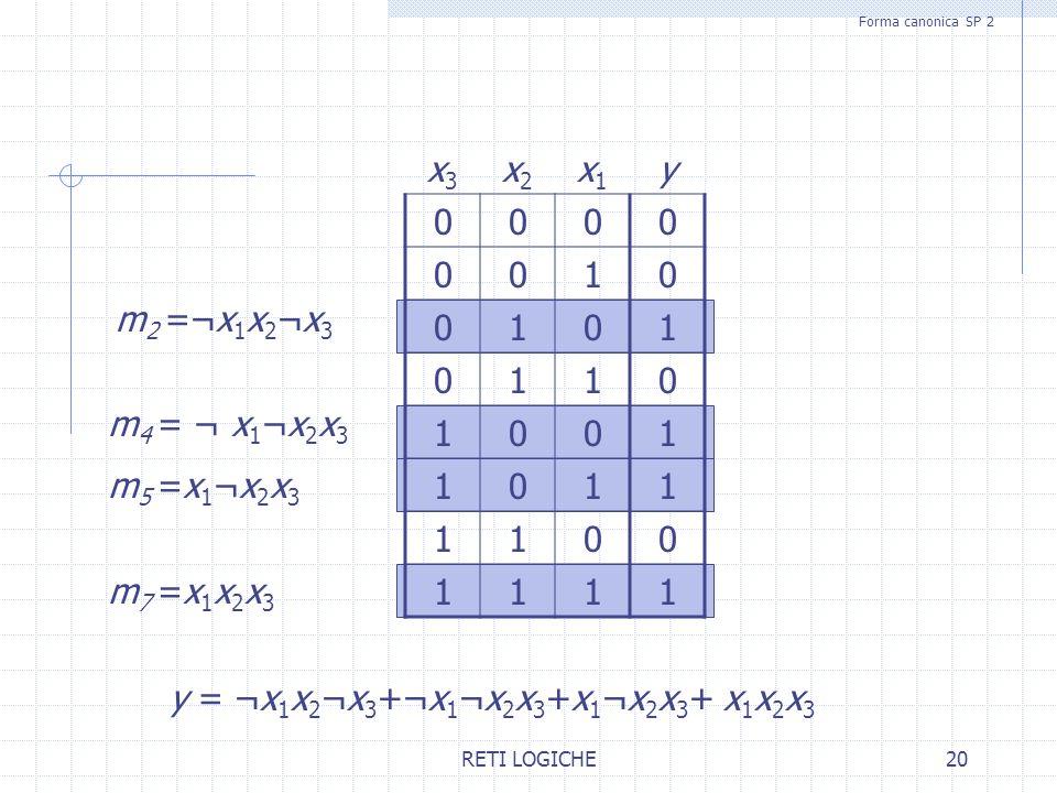 RETI LOGICHE20 x3x3 x2x2 x1x1 y 0000 0010 0101 0110 1001 1011 1100 1111 m 2 =¬x 1 x 2 ¬x 3 m 4 = ¬ x 1 ¬x 2 x 3 m7 =x1x2x3m7 =x1x2x3 m5 =x1¬x2x3m5 =x1