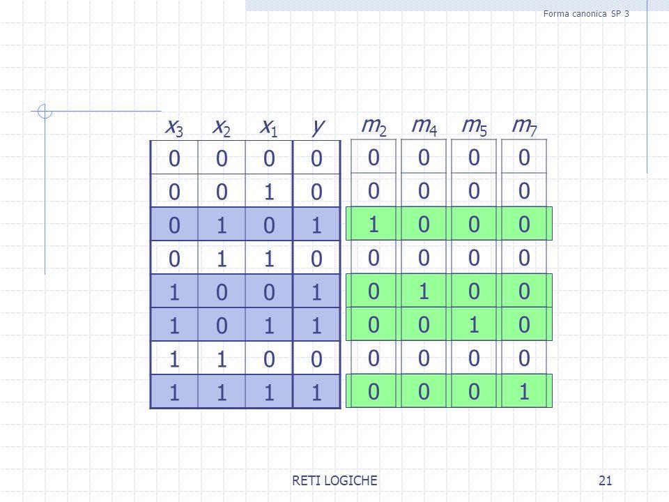 RETI LOGICHE21 x3x3 x2x2 x1x1 y 0000 0010 0101 0110 1001 1011 1100 1111 Forma canonica SP 3 m2m2 0 0 1 0 0 0 0 0 m4m4 0 0 0 0 1 0 0 0 m5m5 0 0 0 0 0 1