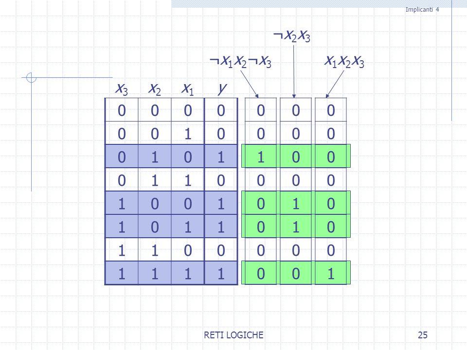 RETI LOGICHE25 x3x3 x2x2 x1x1 y 0000 0010 0101 0110 1001 1011 1100 1111 ¬x1x2¬x3¬x1x2¬x3 ¬x2x3¬x2x3 x1x2x3x1x2x3 Implicanti 4 0 0 1 0 0 0 0 0 0 0 0 0