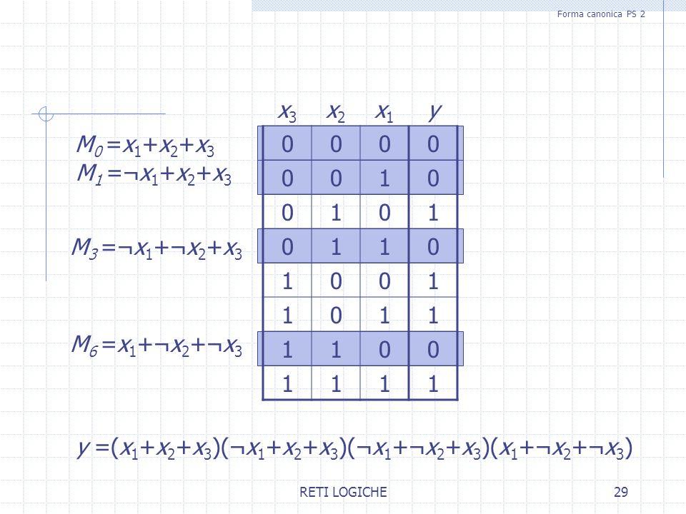 RETI LOGICHE29 x3x3 x2x2 x1x1 y 0000 0010 0101 0110 1001 1011 1100 1111 M0 =x1+x2+x3M0 =x1+x2+x3 M 1 =¬x 1 +x 2 +x 3 M 6 =x 1 +¬x 2 +¬x 3 M 3 =¬x 1 +¬