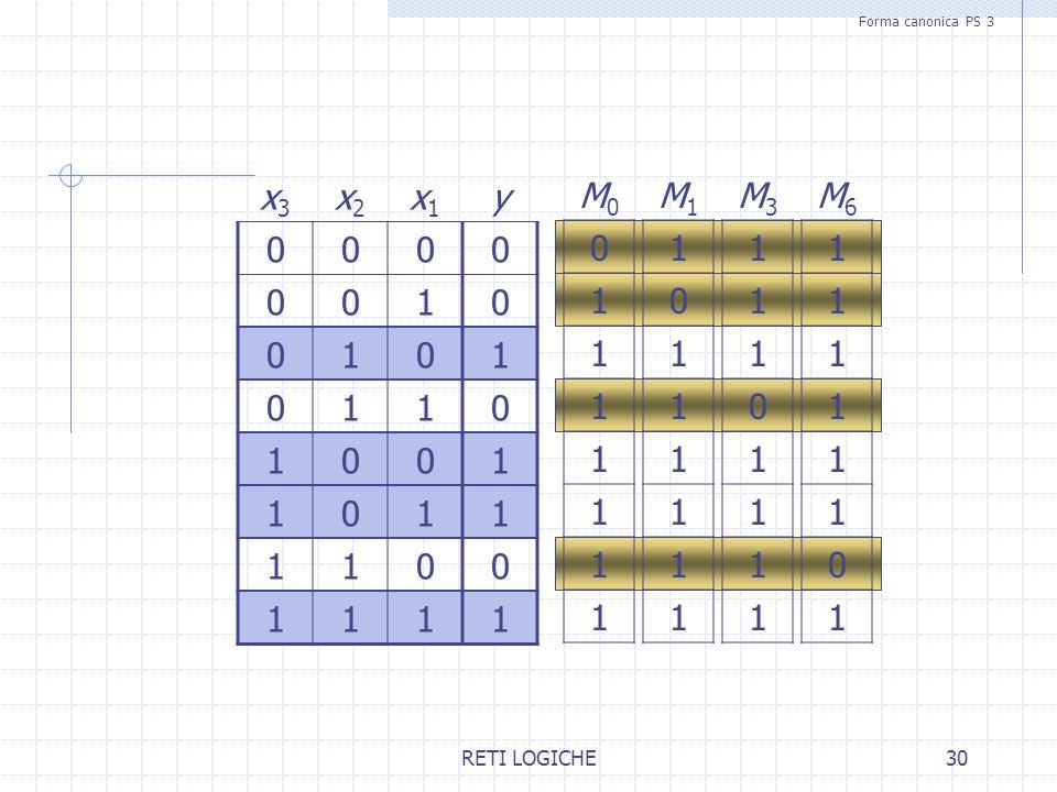 RETI LOGICHE30 x3x3 x2x2 x1x1 y 0000 0010 0101 0110 1001 1011 1100 1111 Forma canonica PS 3 M0M0 0 1 1 1 1 1 1 1 M1M1 1 0 1 1 1 1 1 1 M3M3 1 1 1 0 1 1