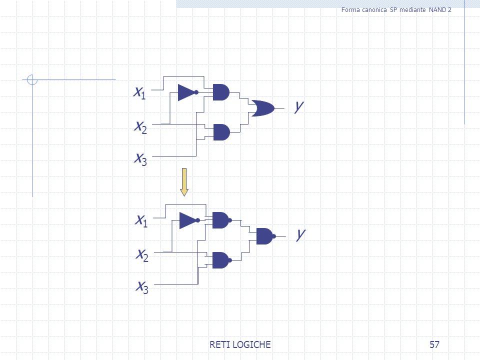 RETI LOGICHE57 Forma canonica SP mediante NAND 2 x1x1 x2x2 x3x3 y x1x1 x2x2 x3x3 y