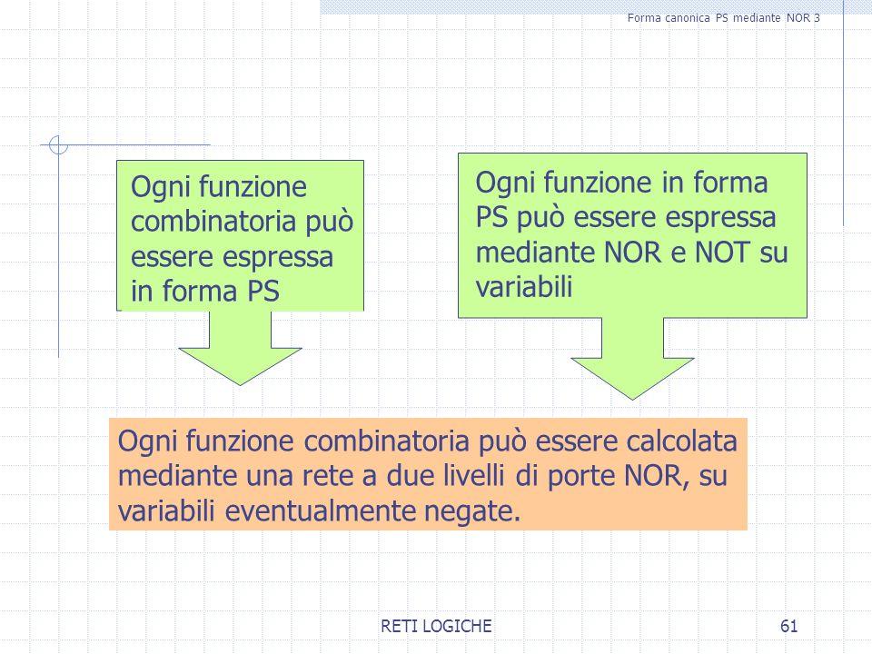 RETI LOGICHE61 Forma canonica PS mediante NOR 3 Ogni funzione combinatoria può essere espressa in forma PS Ogni funzione in forma PS può essere espres