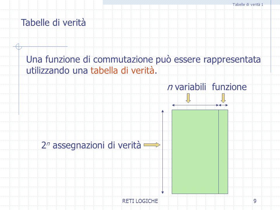 RETI LOGICHE10 Esempio di funzione di commutazione 3-aria x3x3 x2x2 x1x1 y 0000 0010 0101 0110 1001 1011 1100 1111 Nota: esistono 2 2 n diverse funzioni di commutazione n-arie Possiamo definire una particolare funzione di commutazione 3-aria utilizzando una matrice 8x4.