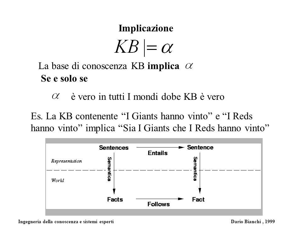 Ingegneria della conoscenza e sistemi esperti Dario Bianchi, 1999 Implicazione La base di conoscenza KB implica Se e solo se è vero in tutti I mondi dobe KB è vero Es.