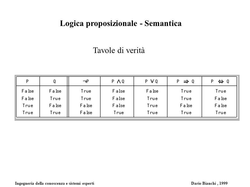 Ingegneria della conoscenza e sistemi esperti Dario Bianchi, 1999 Logica proposizionale - Semantica Tavole di verità