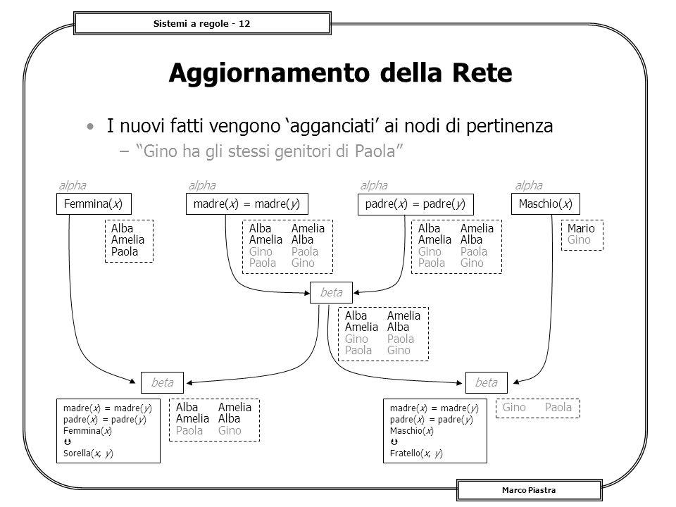 Sistemi a regole - 12 Marco Piastra Aggiornamento della Rete I nuovi fatti vengono agganciati ai nodi di pertinenza –Gino ha gli stessi genitori di Pa