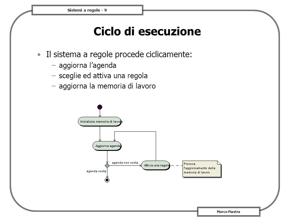 Sistemi a regole - 9 Marco Piastra Ciclo di esecuzione Il sistema a regole procede ciclicamente: –aggiorna lagenda –sceglie ed attiva una regola –aggi