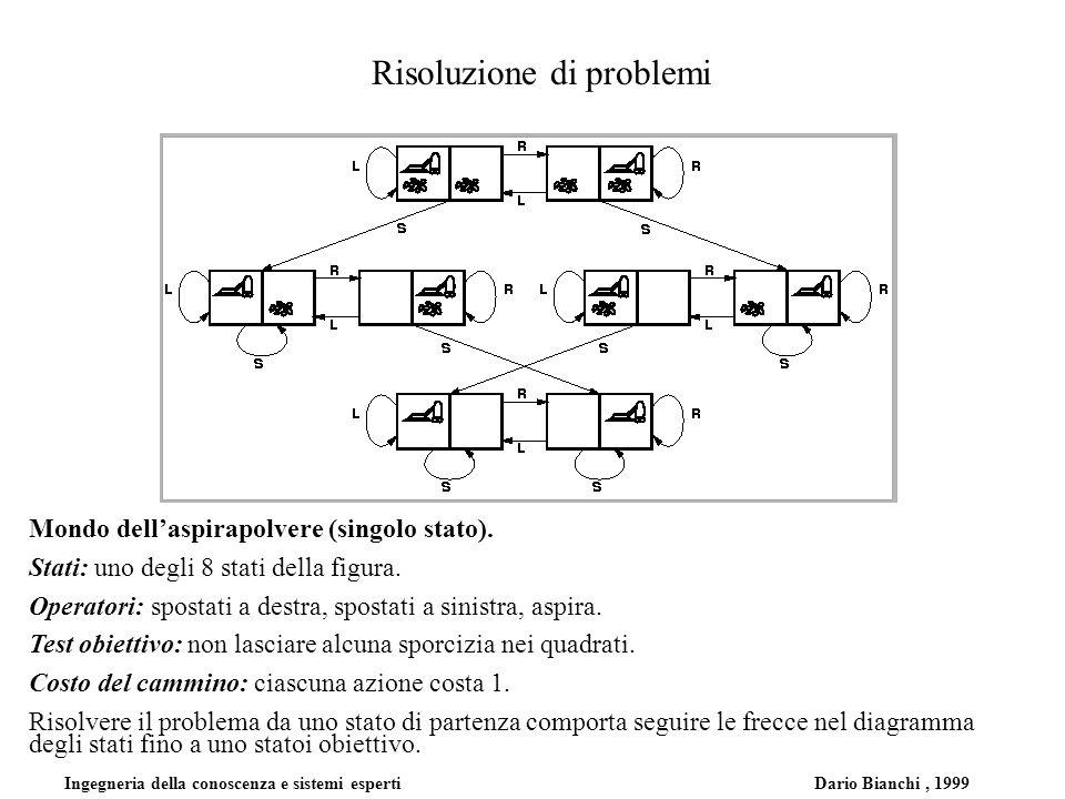 Ingegneria della conoscenza e sistemi esperti Dario Bianchi, 1999 Risoluzione di problemi Mondo dellaspirapolvere (singolo stato). Stati: uno degli 8