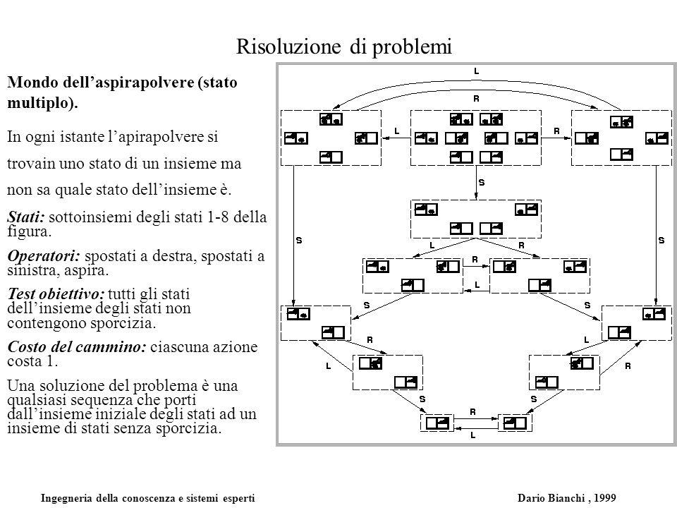 Ingegneria della conoscenza e sistemi esperti Dario Bianchi, 1999 Risoluzione di problemi Mondo dellaspirapolvere (stato multiplo). In ogni istante la