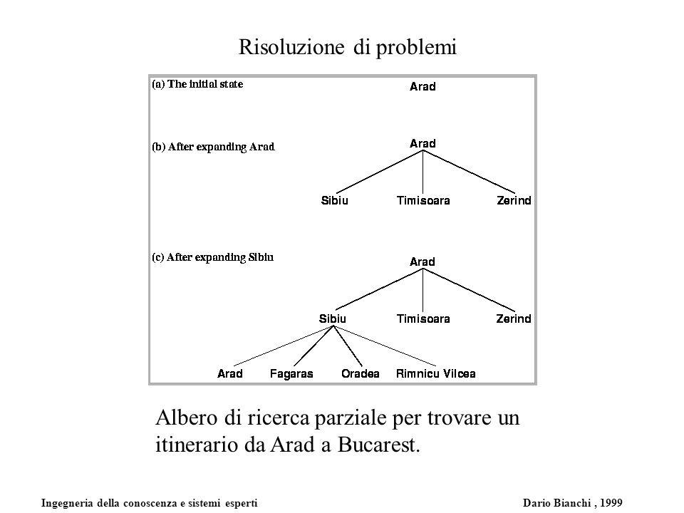 Ingegneria della conoscenza e sistemi esperti Dario Bianchi, 1999 Risoluzione di problemi Albero di ricerca parziale per trovare un itinerario da Arad