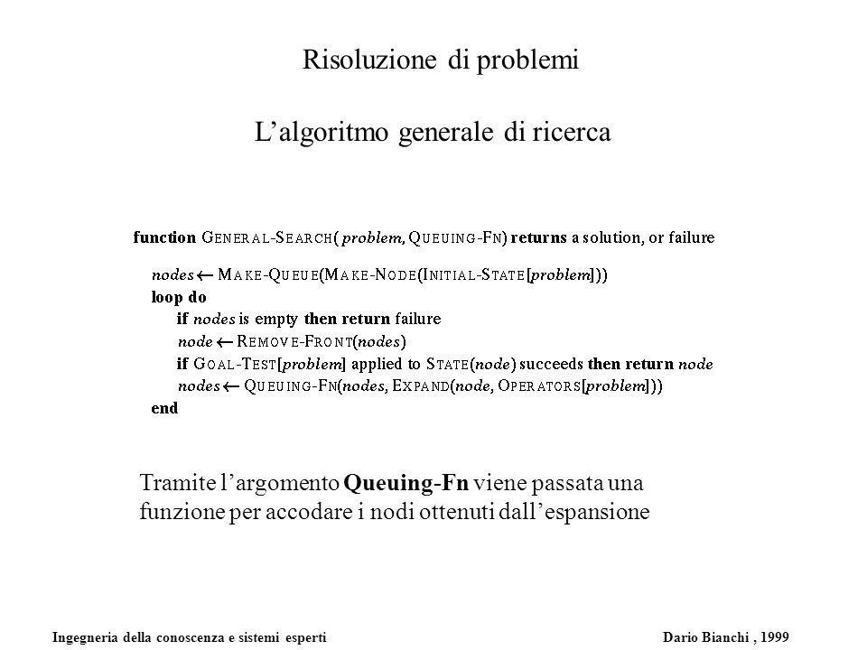 Ingegneria della conoscenza e sistemi esperti Dario Bianchi, 1999 Risoluzione di problemi Lalgoritmo generale di ricerca Tramite largomento Queuing-Fn