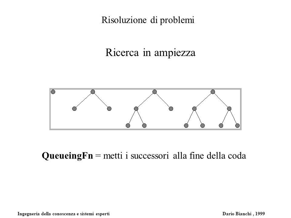 Ingegneria della conoscenza e sistemi esperti Dario Bianchi, 1999 Risoluzione di problemi Ricerca in ampiezza QueueingFn = metti i successori alla fin