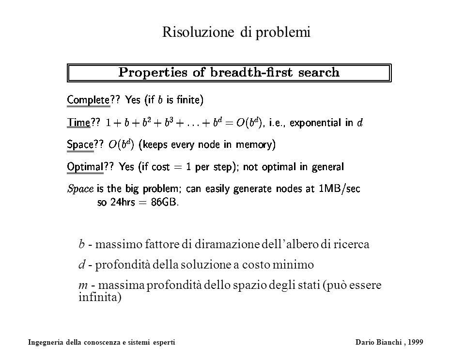 Ingegneria della conoscenza e sistemi esperti Dario Bianchi, 1999 Risoluzione di problemi b - massimo fattore di diramazione dellalbero di ricerca d - profondità della soluzione a costo minimo m - massima profondità dello spazio degli stati (può essere infinita)