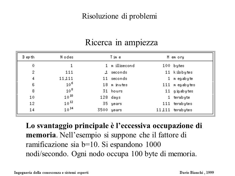 Ingegneria della conoscenza e sistemi esperti Dario Bianchi, 1999 Risoluzione di problemi Ricerca in ampiezza Lo svantaggio principale è leccessiva oc