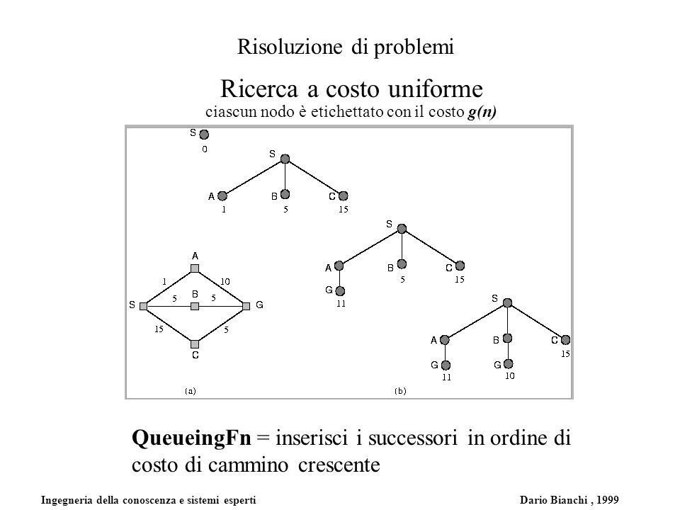 Ingegneria della conoscenza e sistemi esperti Dario Bianchi, 1999 Risoluzione di problemi Ricerca a costo uniforme ciascun nodo è etichettato con il costo g(n) QueueingFn = inserisci i successori in ordine di costo di cammino crescente