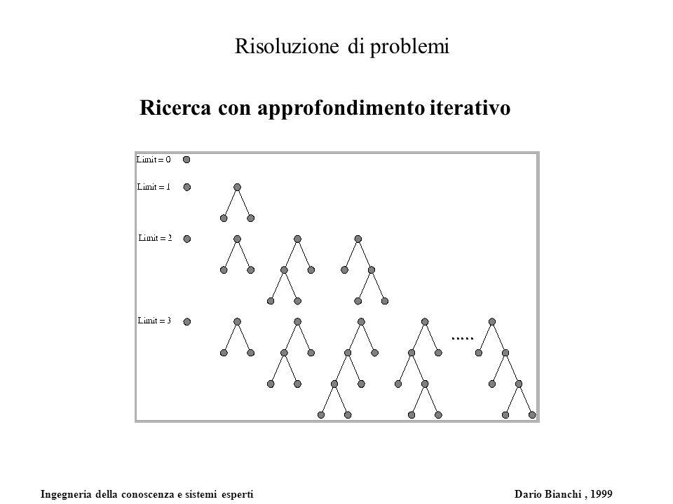Ingegneria della conoscenza e sistemi esperti Dario Bianchi, 1999 Risoluzione di problemi Ricerca con approfondimento iterativo