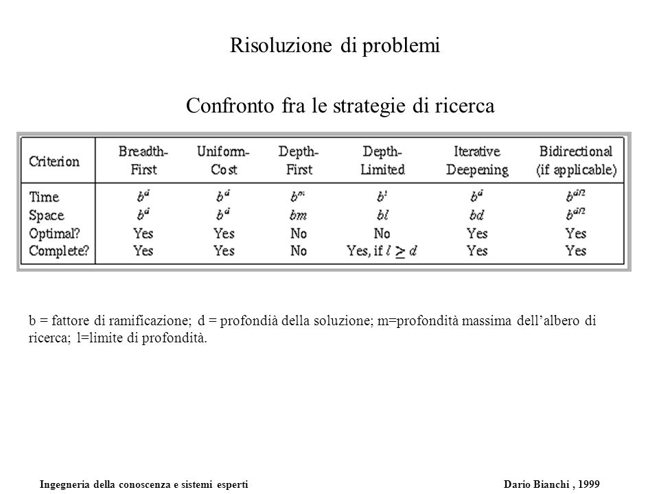 Ingegneria della conoscenza e sistemi esperti Dario Bianchi, 1999 Risoluzione di problemi Confronto fra le strategie di ricerca b = fattore di ramific