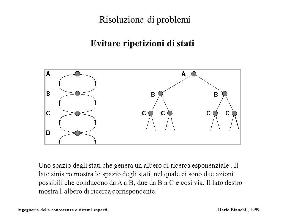 Ingegneria della conoscenza e sistemi esperti Dario Bianchi, 1999 Risoluzione di problemi Evitare ripetizioni di stati Uno spazio degli stati che genera un albero di ricerca esponenziale.