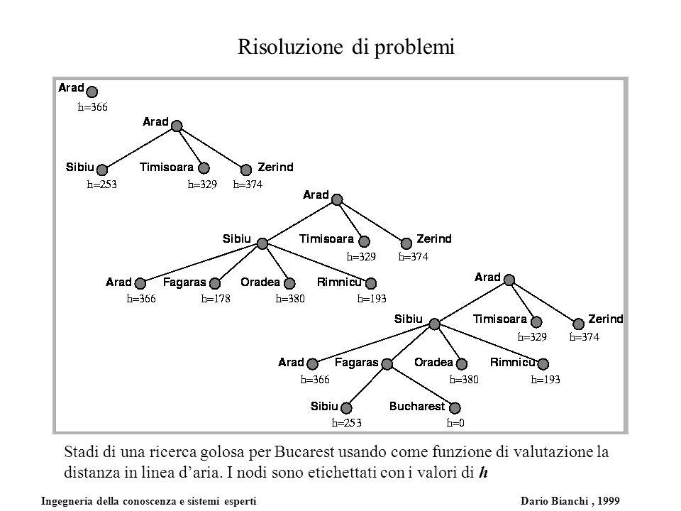 Ingegneria della conoscenza e sistemi esperti Dario Bianchi, 1999 Risoluzione di problemi Stadi di una ricerca golosa per Bucarest usando come funzione di valutazione la distanza in linea daria.