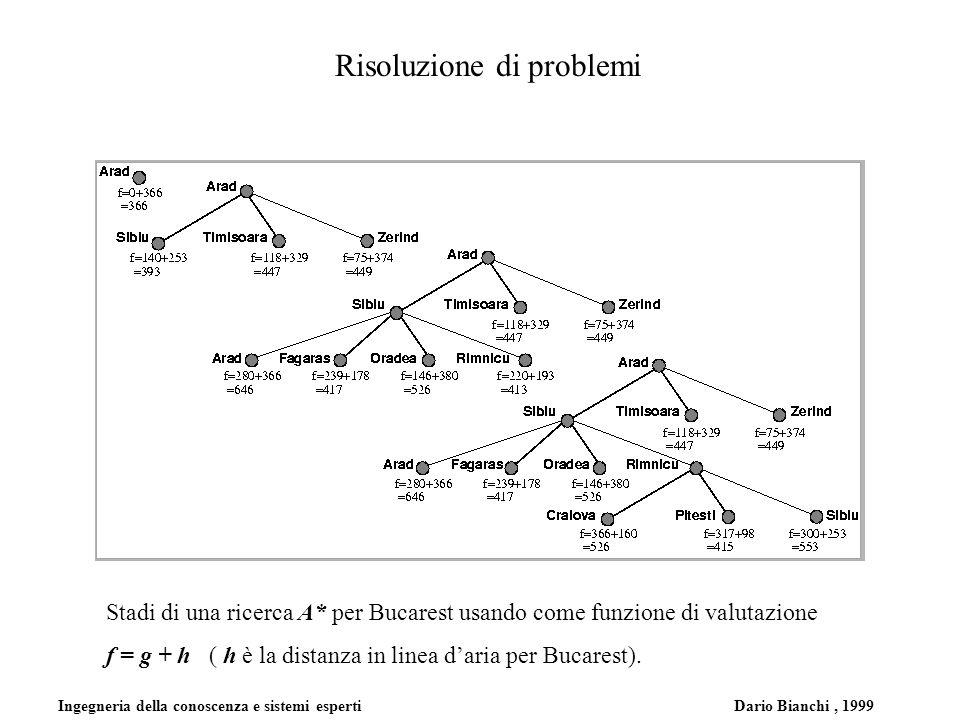 Ingegneria della conoscenza e sistemi esperti Dario Bianchi, 1999 Risoluzione di problemi Stadi di una ricerca A* per Bucarest usando come funzione di valutazione f = g + h ( h è la distanza in linea daria per Bucarest).