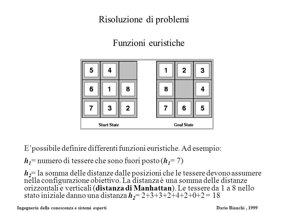 Ingegneria della conoscenza e sistemi esperti Dario Bianchi, 1999 Risoluzione di problemi Funzioni euristiche Epossibile definire differenti funzioni euristiche.