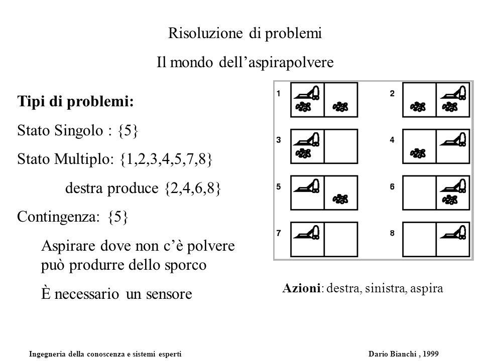 Ingegneria della conoscenza e sistemi esperti Dario Bianchi, 1999 Risoluzione di problemi Il mondo dellaspirapolvere Tipi di problemi: Stato Singolo :