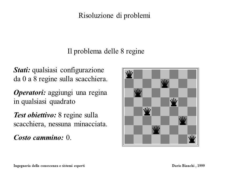 Ingegneria della conoscenza e sistemi esperti Dario Bianchi, 1999 Risoluzione di problemi Confronto fra le strategie di ricerca b = fattore di ramificazione; d = profondià della soluzione; m=profondità massima dellalbero di ricerca; l=limite di profondità.