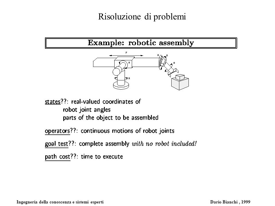 Ingegneria della conoscenza e sistemi esperti Dario Bianchi, 1999 Risoluzione di problemi Mondo dellaspirapolvere (singolo stato).