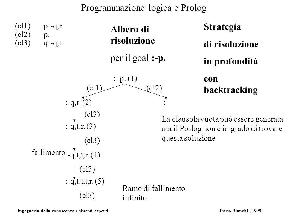 Ingegneria della conoscenza e sistemi esperti Dario Bianchi, 1999 Programmazione logica e Prolog (cl1)p:-q,r. (cl2)p. (cl3)q:-q,t. :- p. (1) (cl1)(cl2