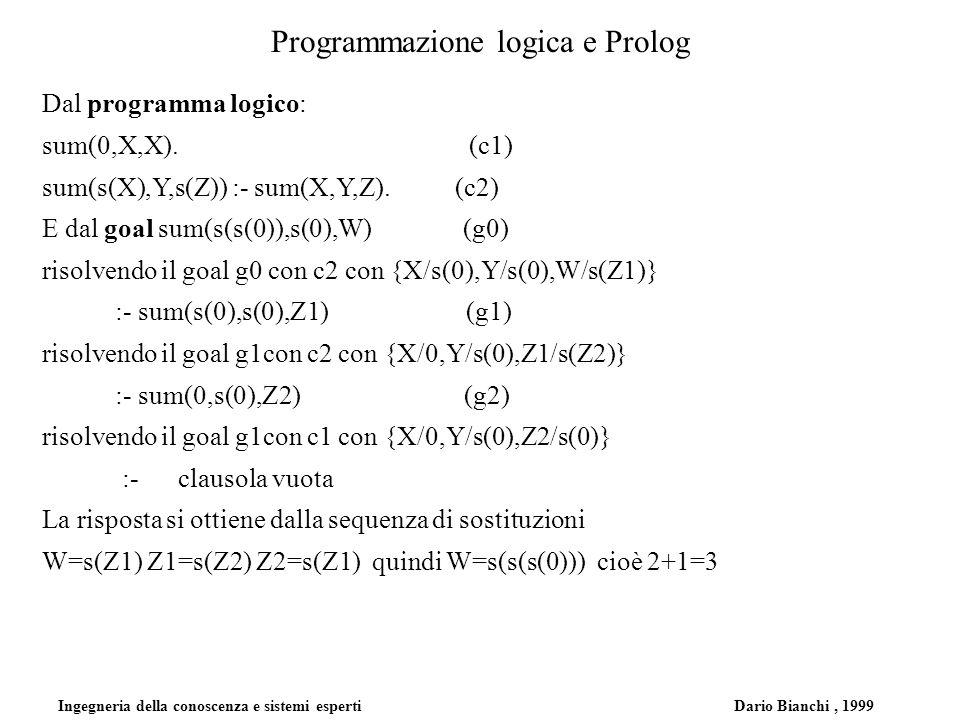 Ingegneria della conoscenza e sistemi esperti Dario Bianchi, 1999 Programmazione logica e Prolog Dal programma logico: sum(0,X,X). (c1) sum(s(X),Y,s(Z
