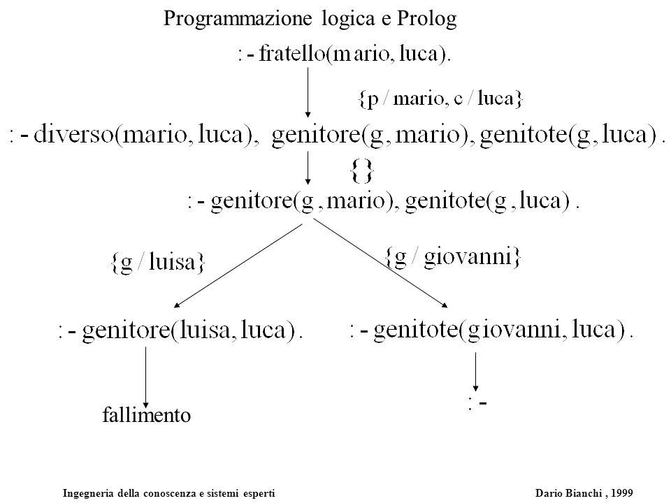 fallimento Programmazione logica e Prolog Ingegneria della conoscenza e sistemi esperti Dario Bianchi, 1999