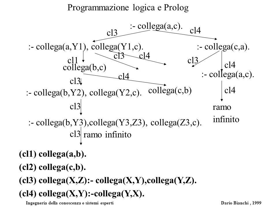 Programmazione logica e Prolog Ingegneria della conoscenza e sistemi esperti Dario Bianchi, 1999 :- collega(a,c). (cl1) collega(a,b). (cl2) collega(c,