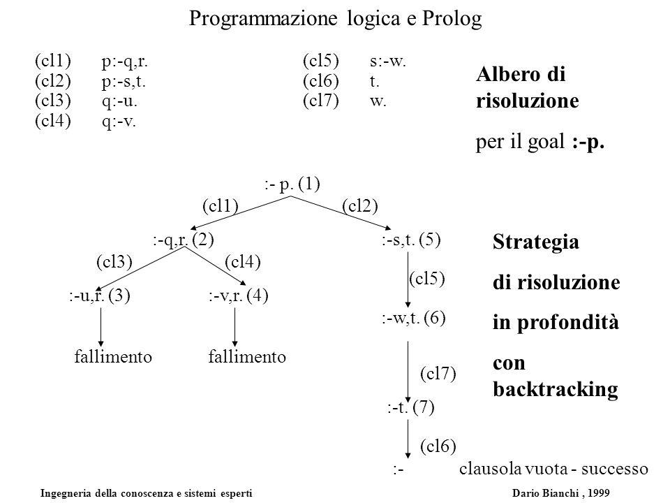 Ingegneria della conoscenza e sistemi esperti Dario Bianchi, 1999 Programmazione logica e Prolog (cl1)p:-q,r.(cl5)s:-w. (cl2)p:-s,t.(cl6)t. (cl3)q:-u.