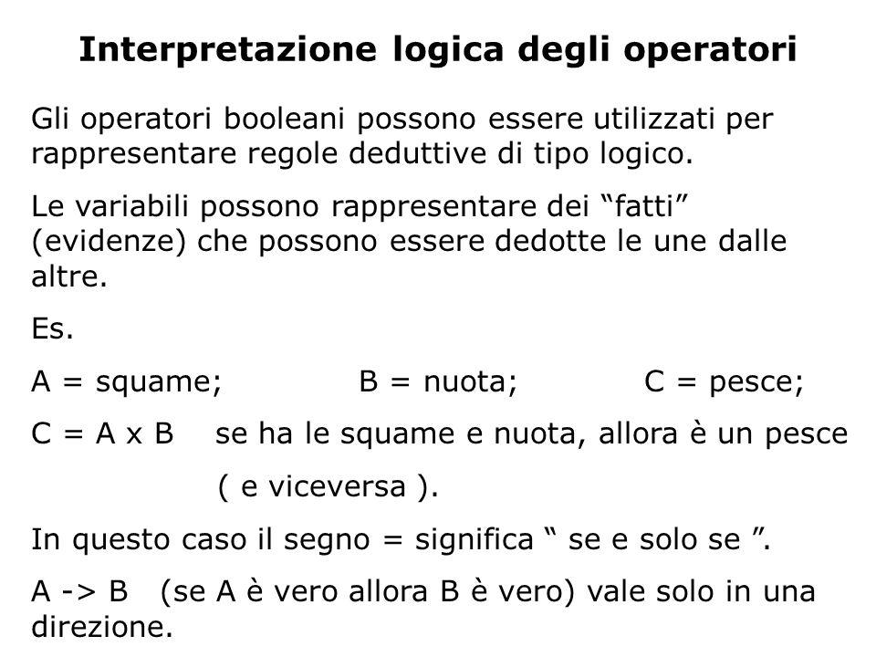 Interpretazione logica degli operatori Gli operatori booleani possono essere utilizzati per rappresentare regole deduttive di tipo logico. Le variabil