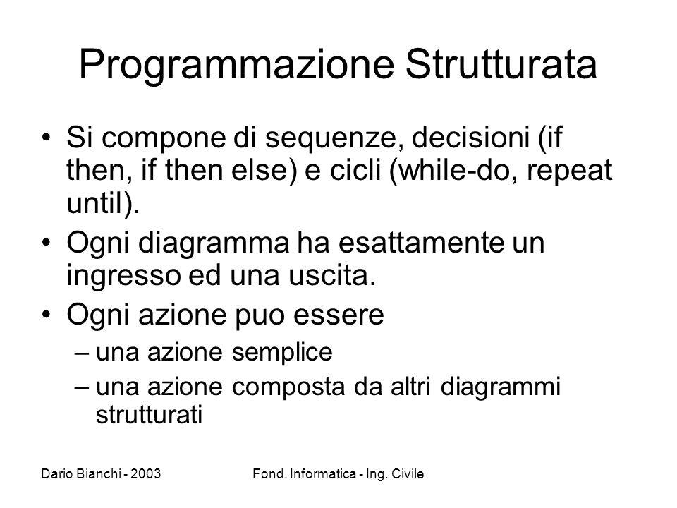 Dario Bianchi - 2003Fond. Informatica - Ing. Civile Programmazione Strutturata Si compone di sequenze, decisioni (if then, if then else) e cicli (whil