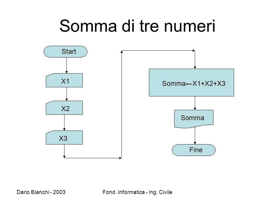Dario Bianchi - 2003Fond. Informatica - Ing. Civile Somma di tre numeri Start X1 X2 X3 SommaX1+X2+X3 Somma Fine