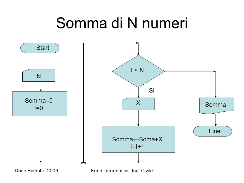 Dario Bianchi - 2003Fond. Informatica - Ing. Civile Somma di N numeri Somma Fine Start N X3 Somma=0 I=0 I < N SommaSoma+X I=I+1 Si X N