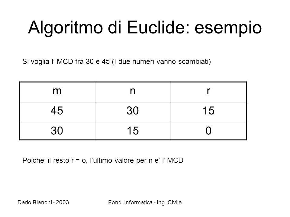 Dario Bianchi - 2003Fond. Informatica - Ing. Civile Algoritmo di Euclide: esempio mnr 453015 30150 Si voglia l MCD fra 30 e 45 (I due numeri vanno sca