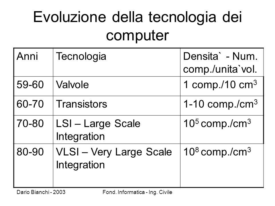 Dario Bianchi - 2003Fond. Informatica - Ing.