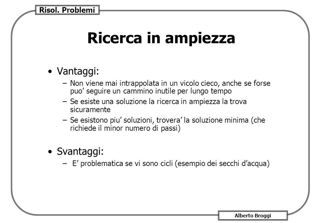 Risol. Problemi Alberto Broggi Ricerca in ampiezza Vantaggi: –Non viene mai intrappolata in un vicolo cieco, anche se forse puo seguire un cammino inu