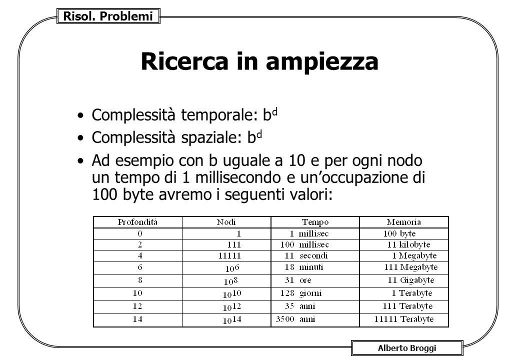 Risol. Problemi Alberto Broggi Ricerca in ampiezza Complessità temporale: b d Complessità spaziale: b d Ad esempio con b uguale a 10 e per ogni nodo u