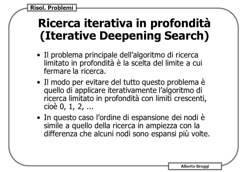Risol. Problemi Alberto Broggi Ricerca iterativa in profondità (Iterative Deepening Search) Il problema principale dellalgoritmo di ricerca limitato i